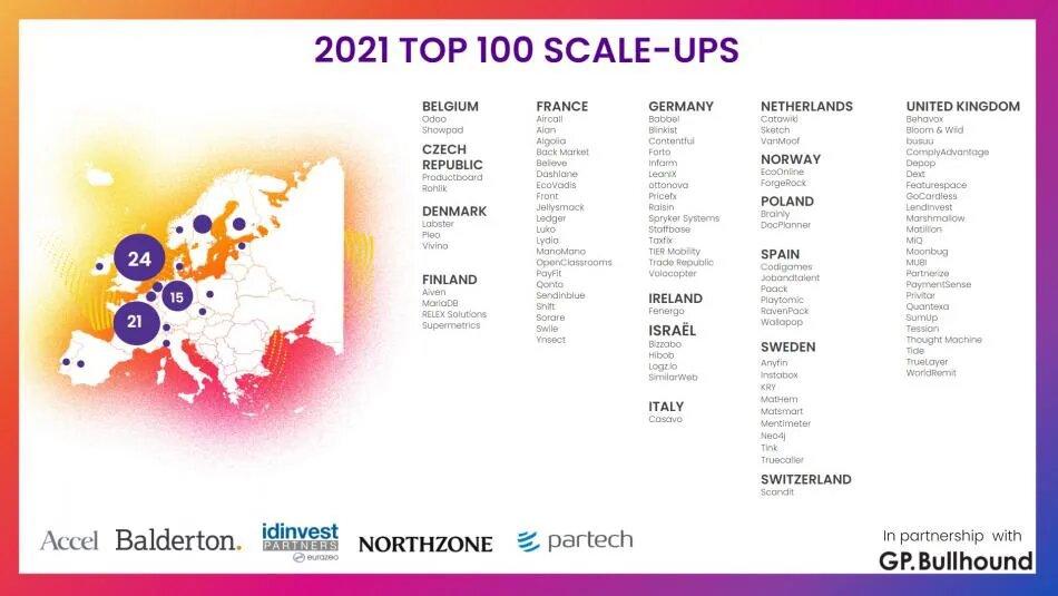 Candidatas a Startups Unicornio España